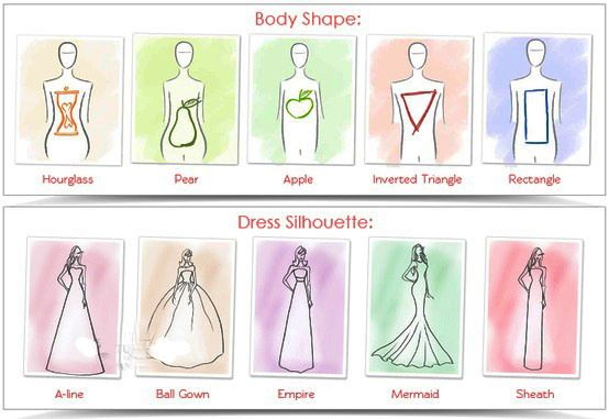 The Perfect Wedding Dress for your Body Type | Wedding dress .